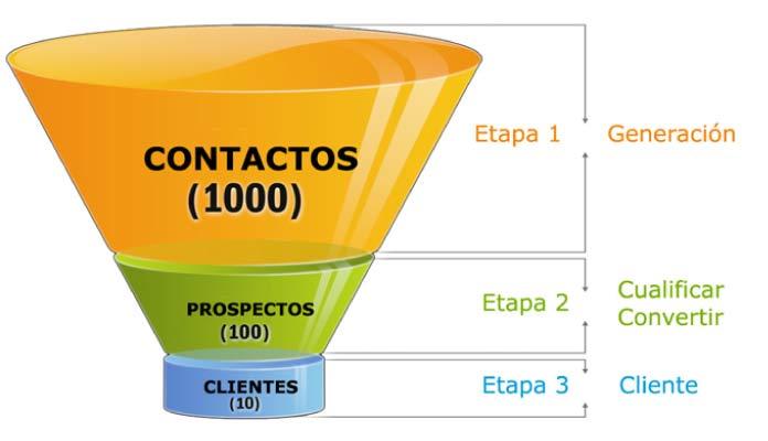 marketing funnel ejemplo